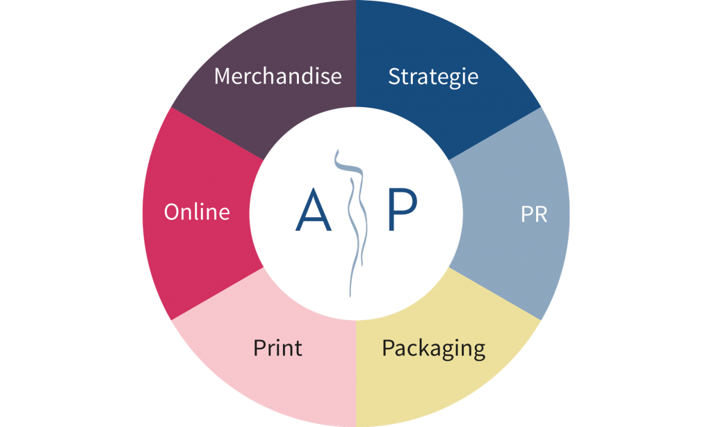 Apparel Partners Marketingkonzept